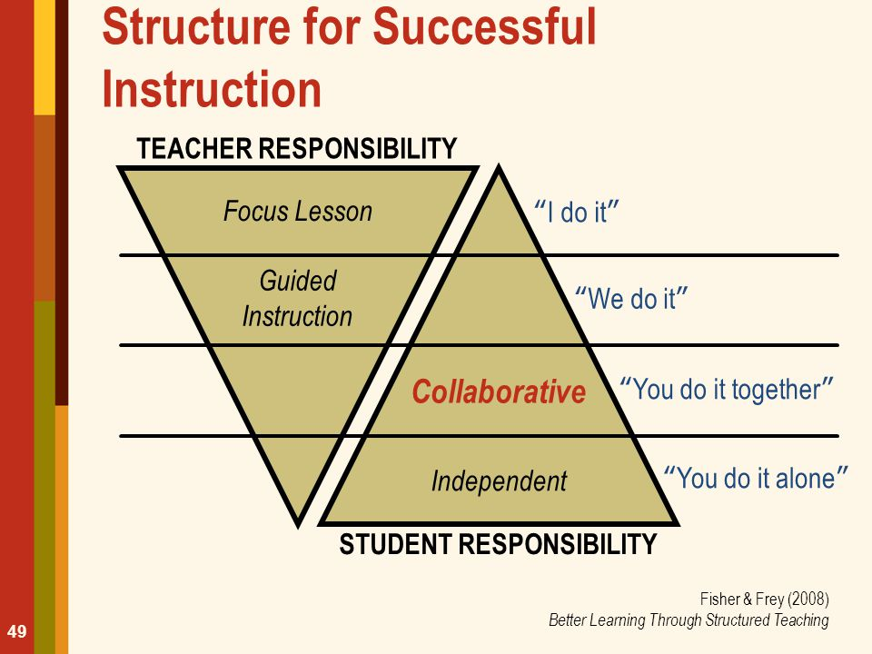 "The Gradual Release of Responsibility Structure for Successful Instruction TEACHER RESPONSIBILITY Focus Lesson Guided Instruction ""I do it"" ""We do it"""