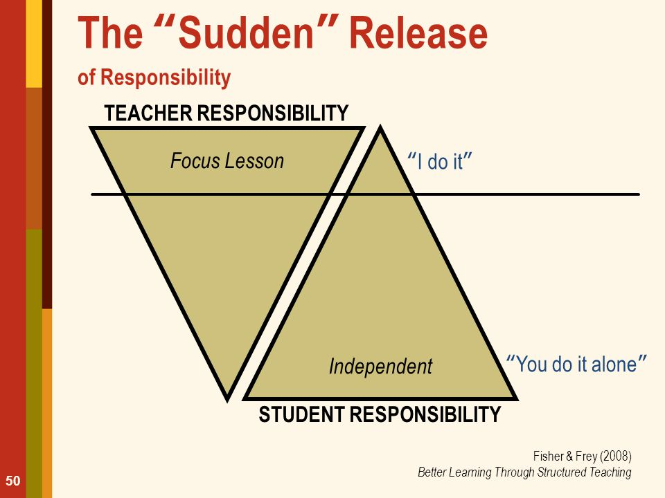 "The ""Sudden"" Release of Responsibility TEACHER RESPONSIBILITY Focus Lesson ""I do it"" Independent ""You do it alone"" STUDENT RESPONSIBILITY 50 Fisher &"