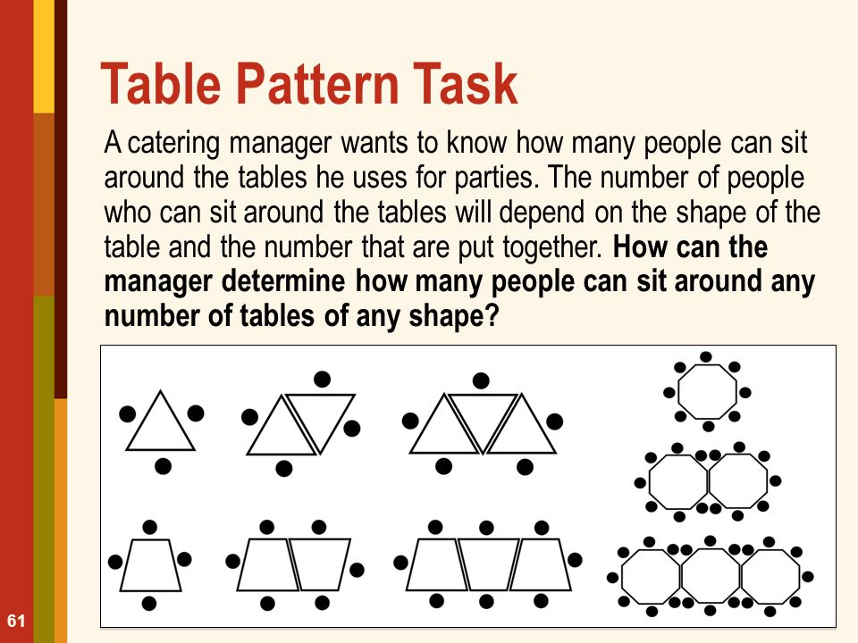 Table Pattern Task A catering manager wants to know how many people can sit around the tables he uses for parties. The number of people who can sit ar