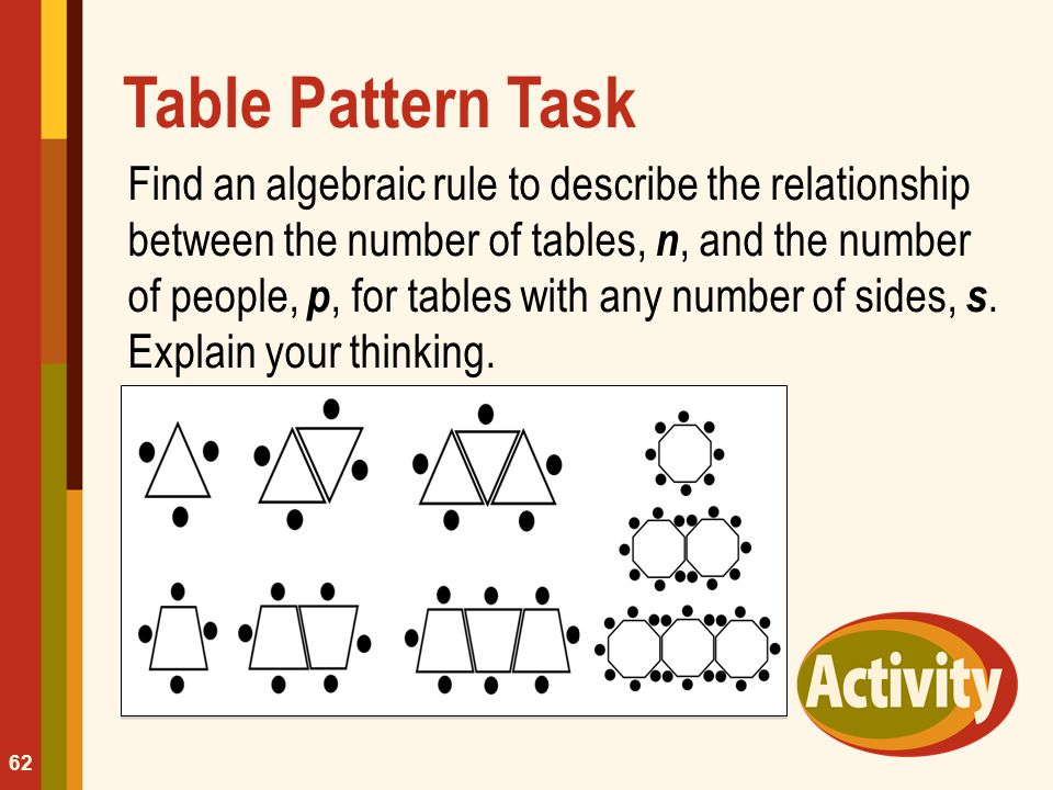 Table Pattern Task Find an algebraic rule to describe the relationship between the number of tables, n, and the number of people, p, for tables with a