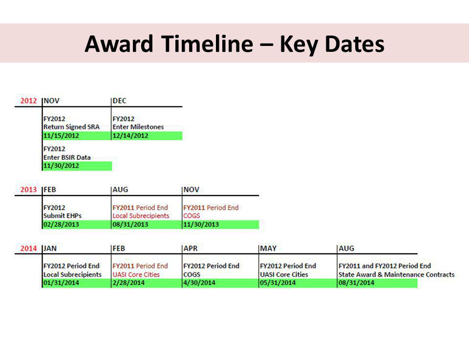 Award Timeline – Key Dates