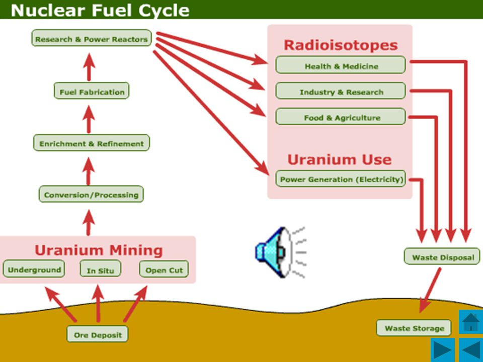 There are several different ways in which uranium can be mined; on the surface (called open cut mining), underground or using in situ leaching (Note: After in situ leaching, the uranium does not need to go through the milling process, as the uranium oxide has already been leached to form a uranium-rich solution).