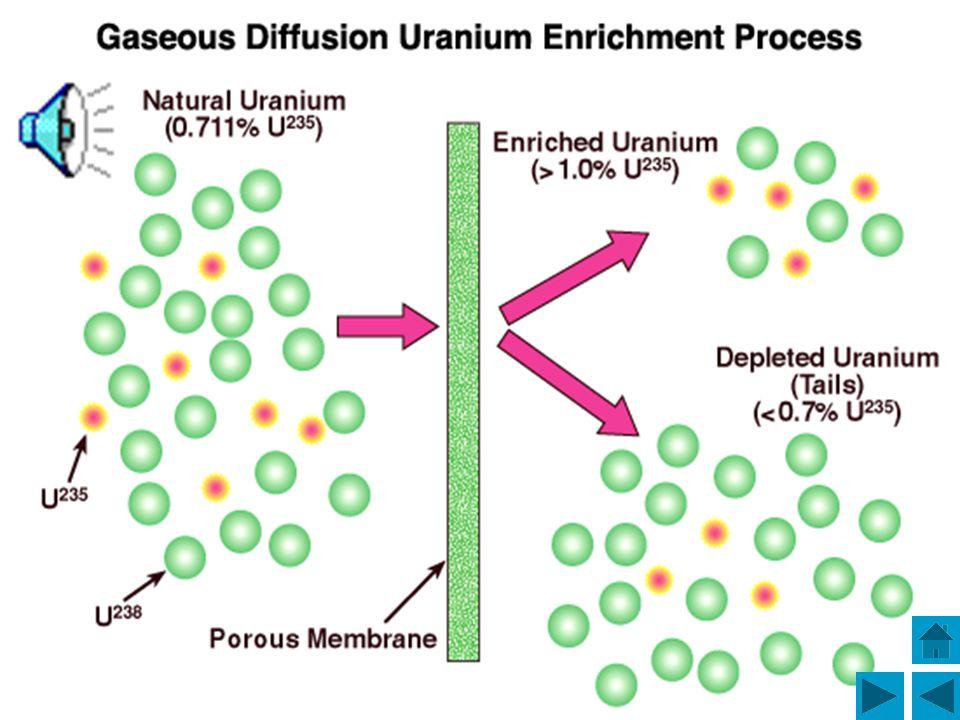 Uranium Enrichment Naturally occurring uranium ore contains uranium-235 and uranium-238 isotopes. Only the uranium-235 isotope is fissionable. Uranium