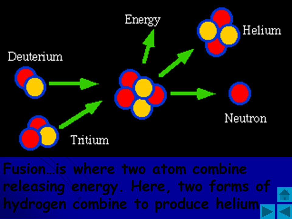 Fission splits the atom.