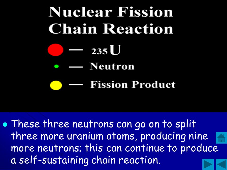 A possible reaction that can occur when a neutron of the right energy splits a uranium- 235 atom is: 1 neutron + 235U…… 140Ba + 93Kr + 3 neutrons