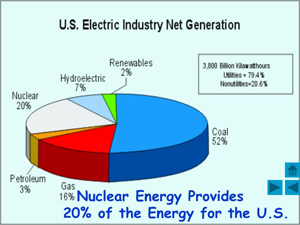 There are 103 plants with operating licenses ! Nuclear Power Plants in the United States