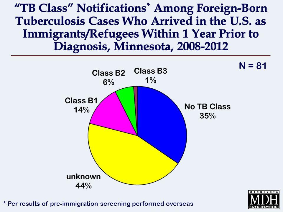 N = 81 * Per results of pre-immigration screening performed overseas