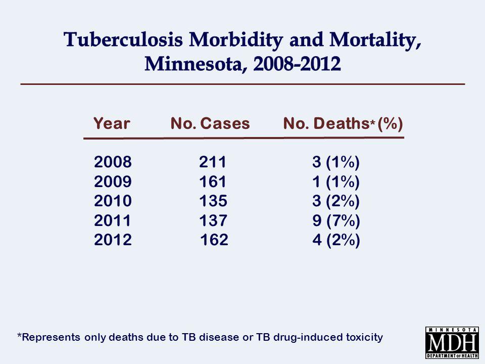 Sites of Disease Cases (N=491) No.