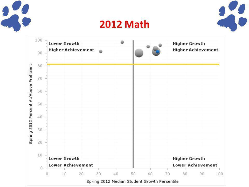 2012 Math