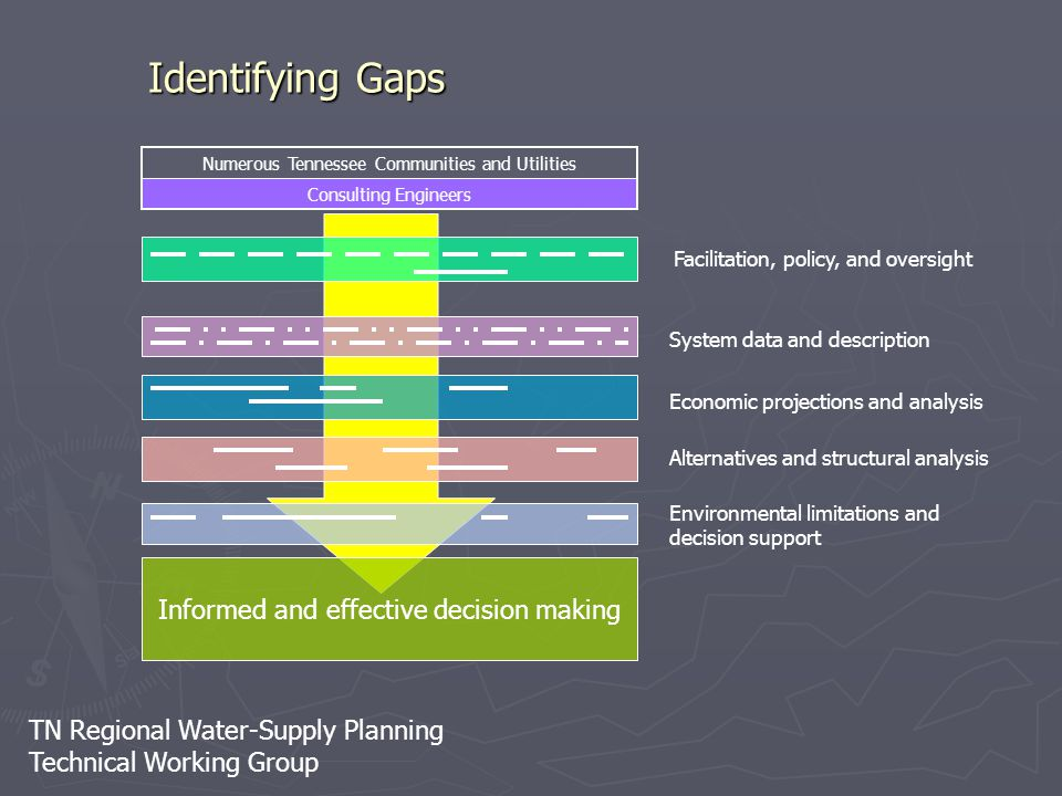 TN Regional Water-Supply Planning Technical Working Group Identifying Gaps Informed and effective decision making Numerous Tennessee Communities and U