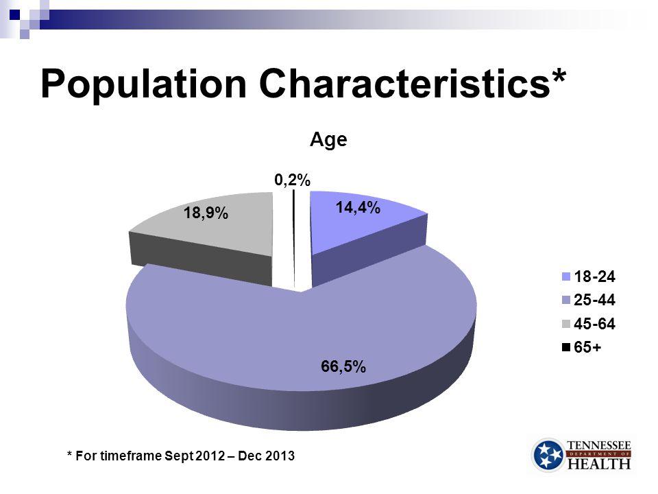 Population Characteristics*