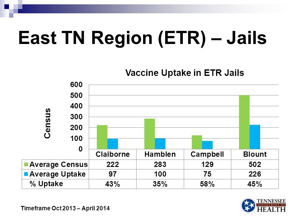 East TN Region (ETR) – Jails 5 Timeframe Oct 2013 – April 2014
