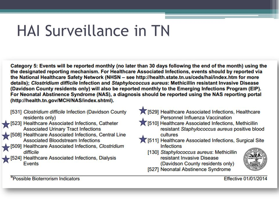 HAI Surveillance in TN