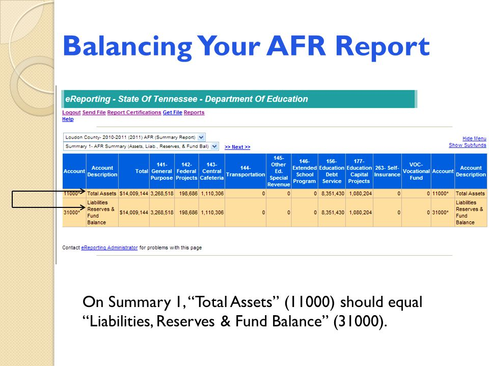 "Balancing Your AFR Report On Summary 1, ""Total Assets"" (11000) should equal ""Liabilities, Reserves & Fund Balance"" (31000)."