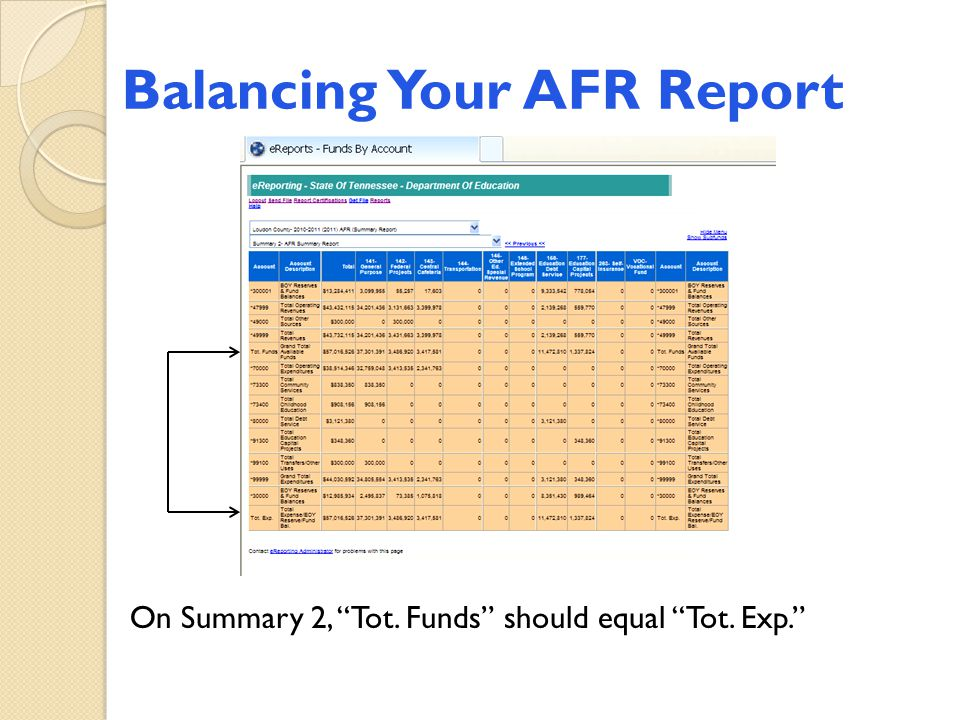 "Balancing Your AFR Report On Summary 2, ""Tot. Funds"" should equal ""Tot. Exp."""
