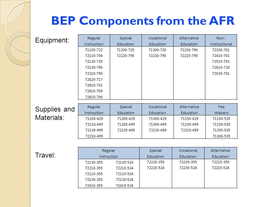 BEP Components from the AFR Equipment: Supplies and Materials: Travel: RegularSpecialVocationalAlternativeNon- InstructionEducation Instructional 7110