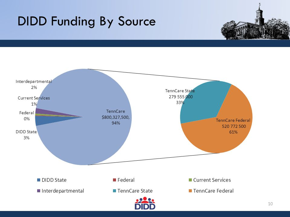 10 DIDD Funding By Source