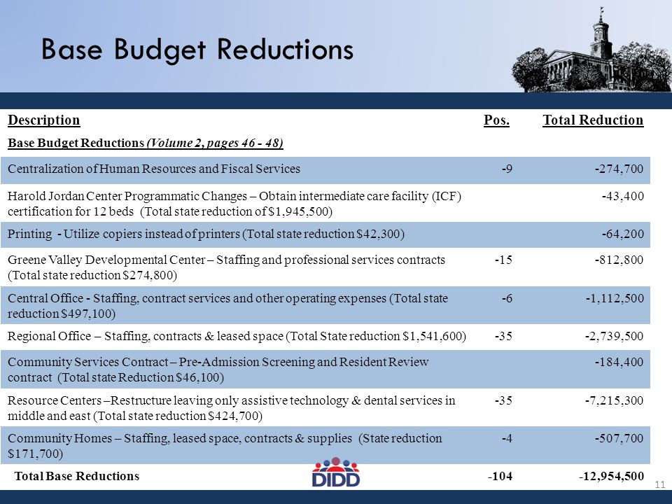 Base Budget Reductions DescriptionPos.Total Reduction Base Budget Reductions (Volume 2, pages 46 - 48) Centralization of Human Resources and Fiscal Services-9-274,700 Harold Jordan Center Programmatic Changes – Obtain intermediate care facility (ICF) certification for 12 beds (Total state reduction of $1,945,500) -43,400 Printing - Utilize copiers instead of printers (Total state reduction $42,300)-64,200 Greene Valley Developmental Center – Staffing and professional services contracts (Total state reduction $274,800) -15-812,800 Central Office - Staffing, contract services and other operating expenses (Total state reduction $497,100) -6-1,112,500 Regional Office – Staffing, contracts & leased space (Total State reduction $1,541,600)-35-2,739,500 Community Services Contract – Pre-Admission Screening and Resident Review contract (Total state Reduction $46,100) -184,400 Resource Centers –Restructure leaving only assistive technology & dental services in middle and east (Total state reduction $424,700) -35-7,215,300 Community Homes – Staffing, leased space, contracts & supplies (State reduction $171,700) -4-507,700 Total Base Reductions-104-12,954,500 11