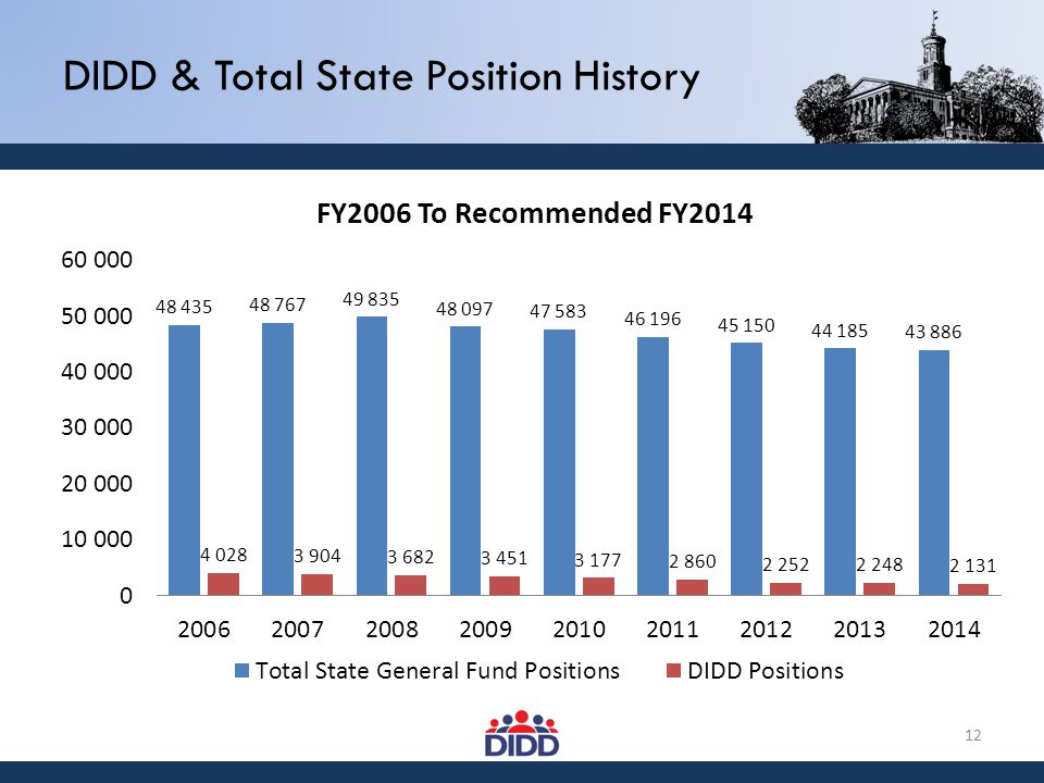 DIDD & Total State Position History 12