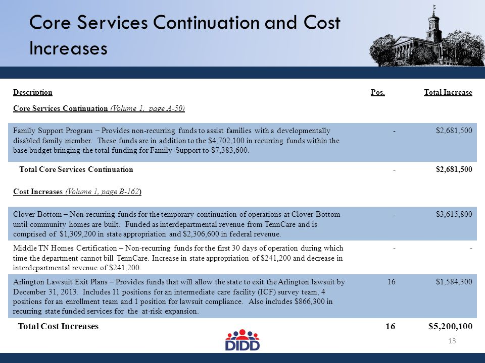 Core Services Continuation and Cost Increases DescriptionPos.Total Increase Core Services Continuation (Volume 1, page A-50) Family Support Program – Provides non-recurring funds to assist families with a developmentally disabled family member.
