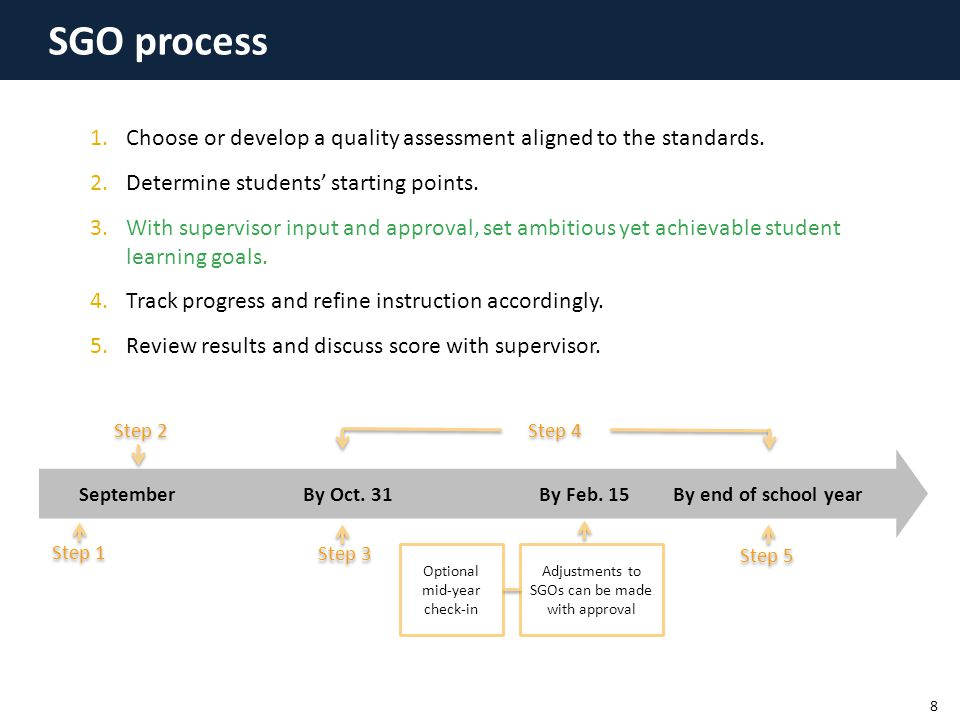 SGO process SeptemberBy Oct. 31 By Feb. 15 By end of school year Step 1 Step 2 Step 3 Step 4 Step 5 Adjustments to SGOs can be made with approval Opti