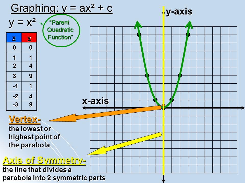 Graphing: y = ax² + c y-axis x-axis xy y = x² 00 11 24 391 -24 -39 Vertex- the lowest or highest point of the parabola Axis of Symmetry- the line that