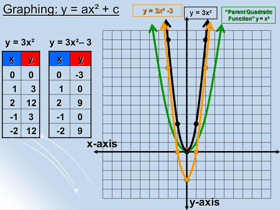 Graphing: y = ax² + c y-axis x-axis xy y = 3x² 00 13 2 123 -212 Parent Quadratic Function y = x² y = 3x² xy0-3 10 2 90 -29 y = 3x²– 3 y = 3x² -3