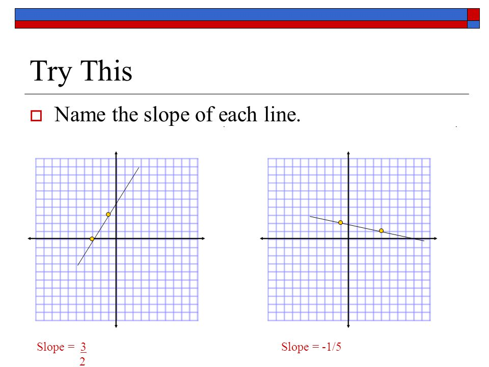 Try This  Name the slope of each line. Slope = 3Slope = -1/5 2