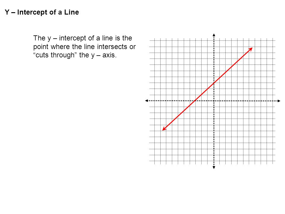 "Y – Intercept of a Line The y – intercept of a line is the point where the line intersects or ""cuts through"" the y – axis."