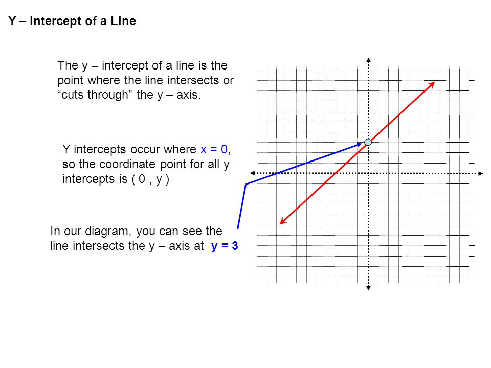 "Y – Intercept of a Line The y – intercept of a line is the point where the line intersects or ""cuts through"" the y – axis. In our diagram, you can see"
