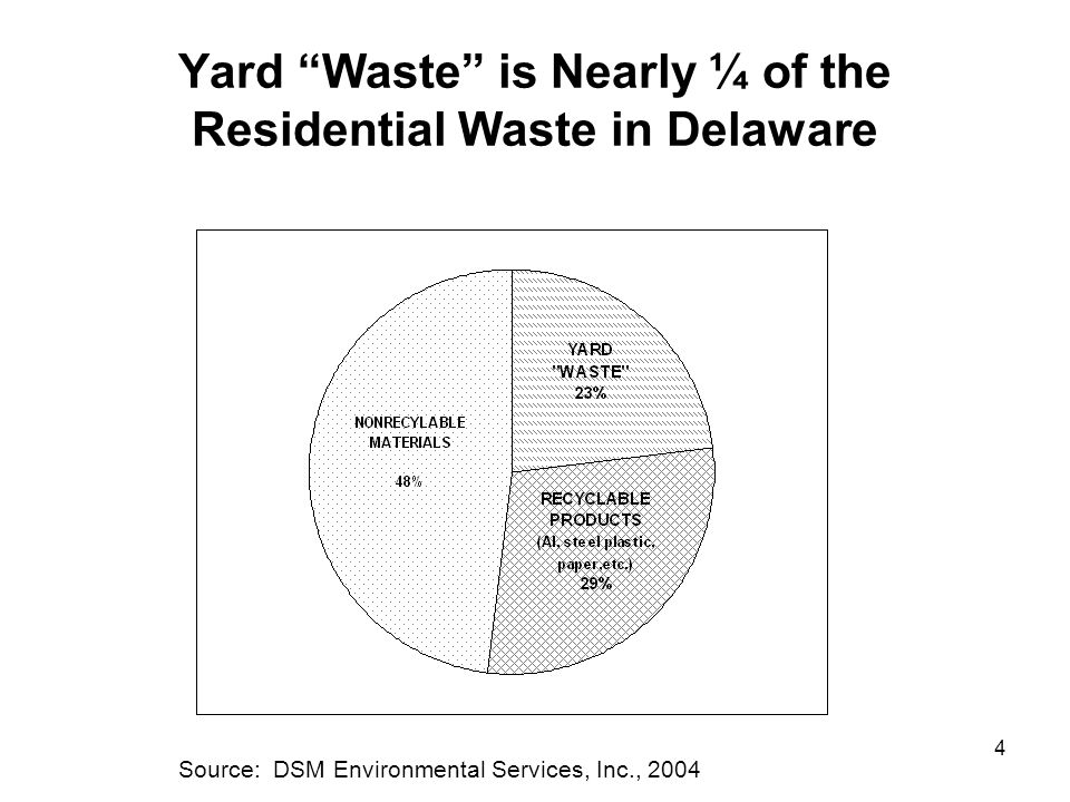 "4 Yard ""Waste"" is Nearly ¼ of the Residential Waste in Delaware Source: DSM Environmental Services, Inc., 2004"