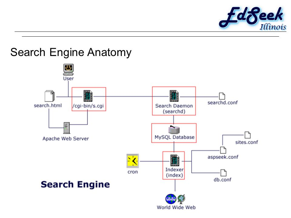 Search Engine Anatomy