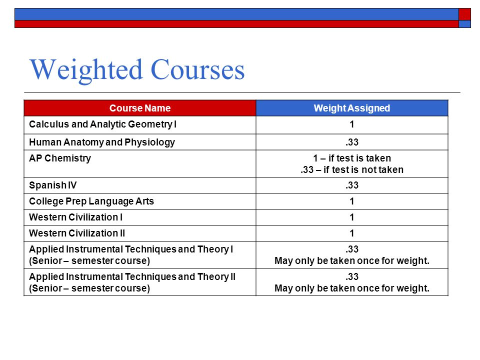 Weighted Courses Course NameWeight Assigned Calculus and Analytic Geometry I1 Human Anatomy and Physiology.33 AP Chemistry1 – if test is taken.33 – if test is not taken Spanish IV.33 College Prep Language Arts1 Western Civilization I1 Western Civilization II1 Applied Instrumental Techniques and Theory I (Senior – semester course).33 May only be taken once for weight.