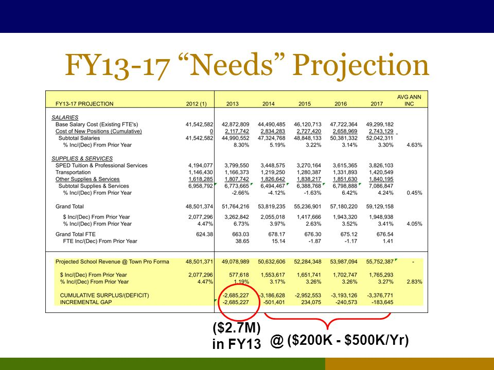 FY13-17 Needs Projection ($2.7M) in FY13 @ ($200K - $500K/Yr)