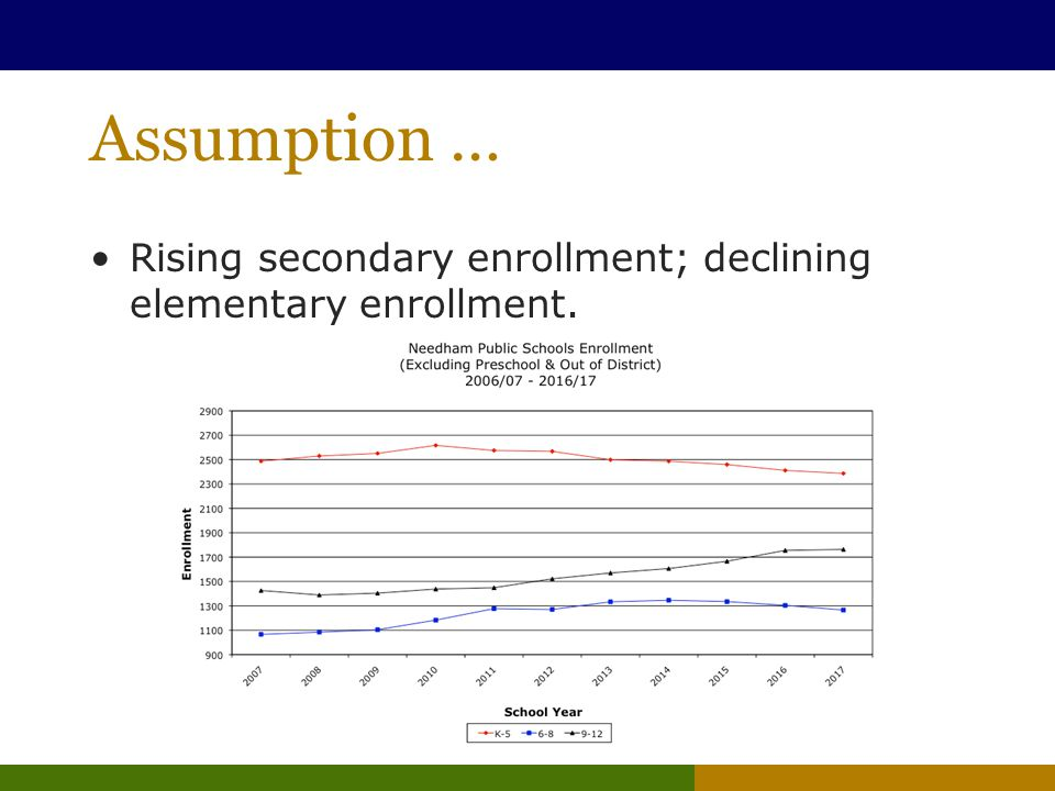 Assumption … Rising secondary enrollment; declining elementary enrollment.