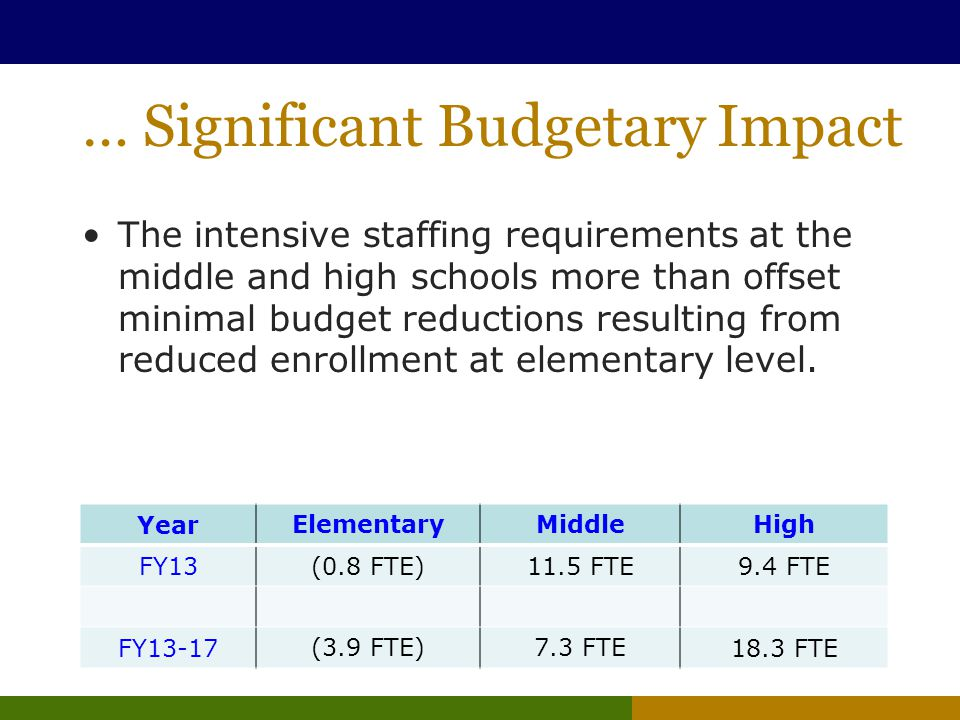 … Significant Budgetary Impact The intensive staffing requirements at the middle and high schools more than offset minimal budget reductions resulting from reduced enrollment at elementary level.