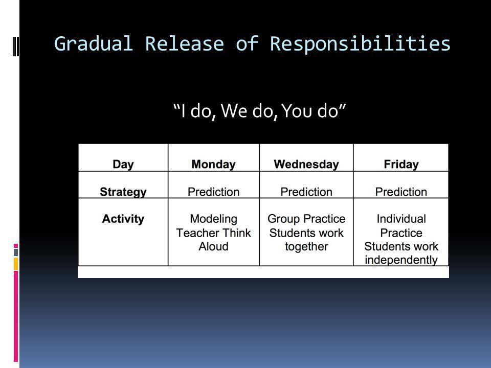 Gradual Release of Responsibilities I do, We do, You do