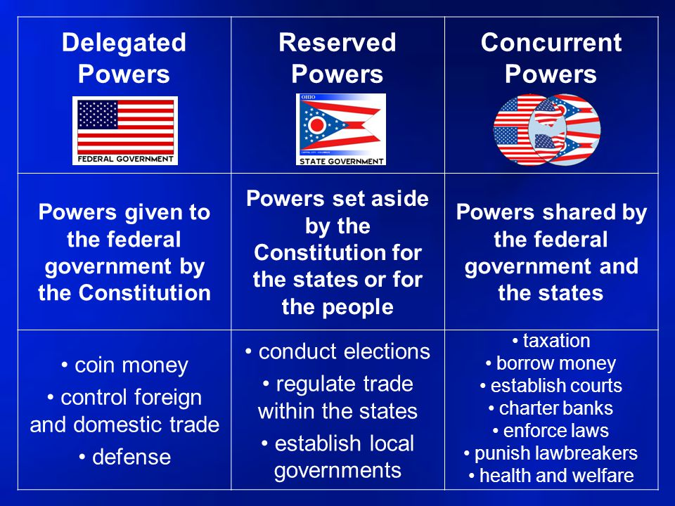 Delegated Powers Reserved Powers Concurrent Powers Powers given to the federal government by the Constitution Powers set aside by the Constitution for