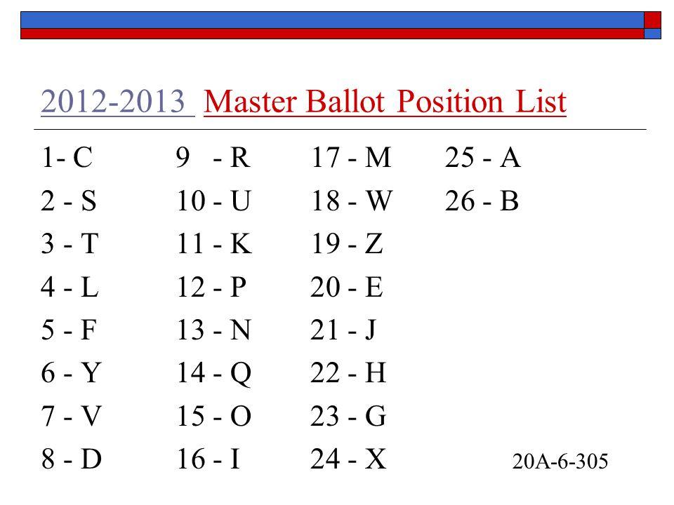 2012-2013 2012-2013 Master Ballot Position List 1- C9 - R17 - M25 - A 2 - S10 - U18 - W26 - B 3 - T11 - K19 - Z 4 - L12 - P20 - E 5 - F13 - N21 - J 6 - Y14 - Q22 - H 7 - V15 - O23 - G 8 - D16 - I24 - X 20A-6-305