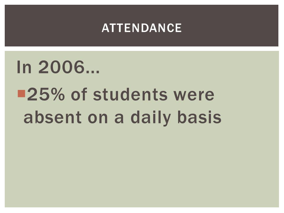 In 2006...  25% of students were absent on a daily basis ATTENDANCE