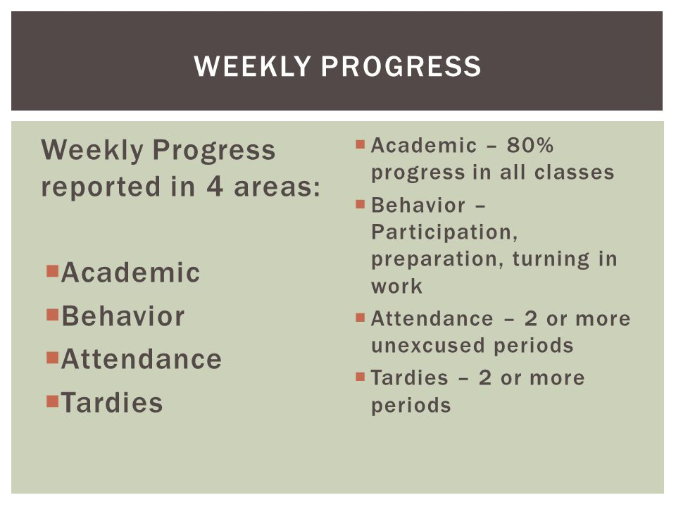 Weekly Progress reported in 4 areas:  Academic  Behavior  Attendance  Tardies  Academic – 80% progress in all classes  Behavior – Participation, preparation, turning in work  Attendance – 2 or more unexcused periods  Tardies – 2 or more periods WEEKLY PROGRESS