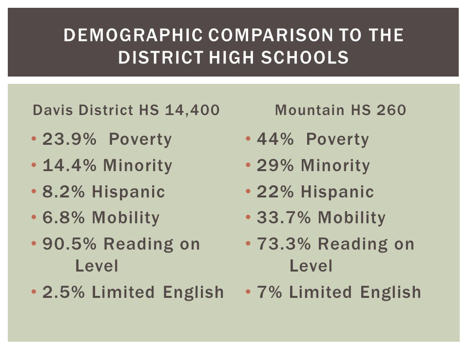 Davis District HS 14,400 23.9% Poverty 14.4% Minority 8.2% Hispanic 6.8% Mobility 90.5% Reading on Level 2.5% Limited English Mountain HS 260 44% Pove