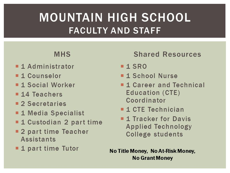 MHS  1 Administrator  1 Counselor  1 Social Worker  14 Teachers  2 Secretaries  1 Media Specialist  1 Custodian 2 part time  2 part time Teacher Assistants  1 part time Tutor Shared Resources  1 SRO  1 School Nurse  1 Career and Technical Education (CTE) Coordinator  1 CTE Technician  1 Tracker for Davis Applied Technology College students MOUNTAIN HIGH SCHOOL FACULTY AND STAFF No Title Money, No At-Risk Money, No Grant Money