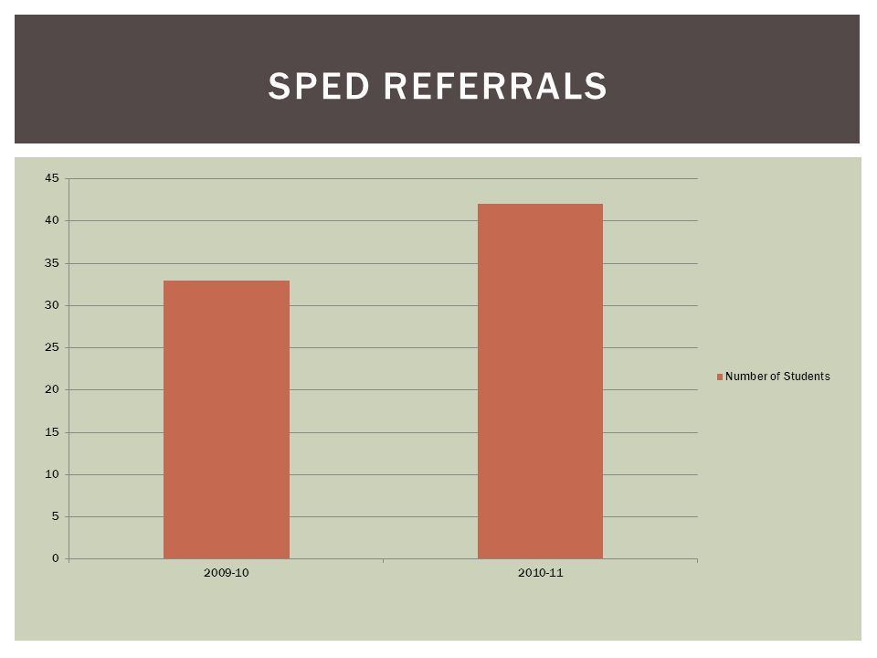 SPED REFERRALS