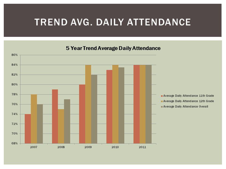 TREND AVG. DAILY ATTENDANCE