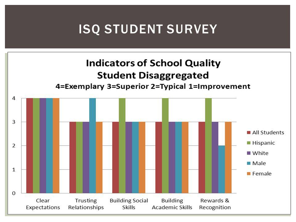ISQ STUDENT SURVEY