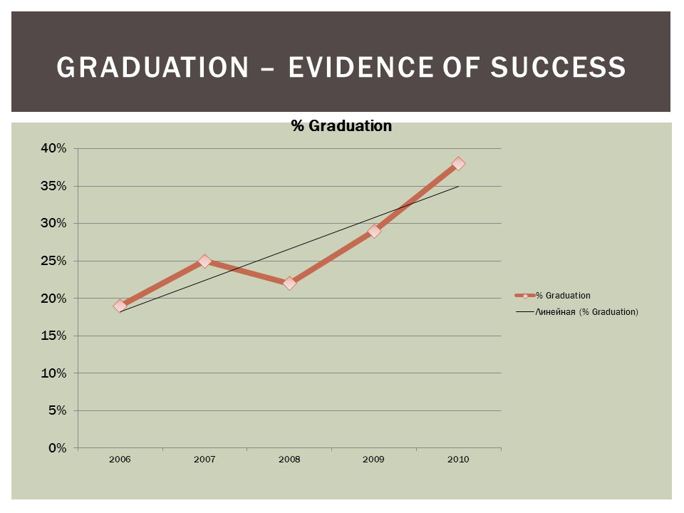 GRADUATION – EVIDENCE OF SUCCESS