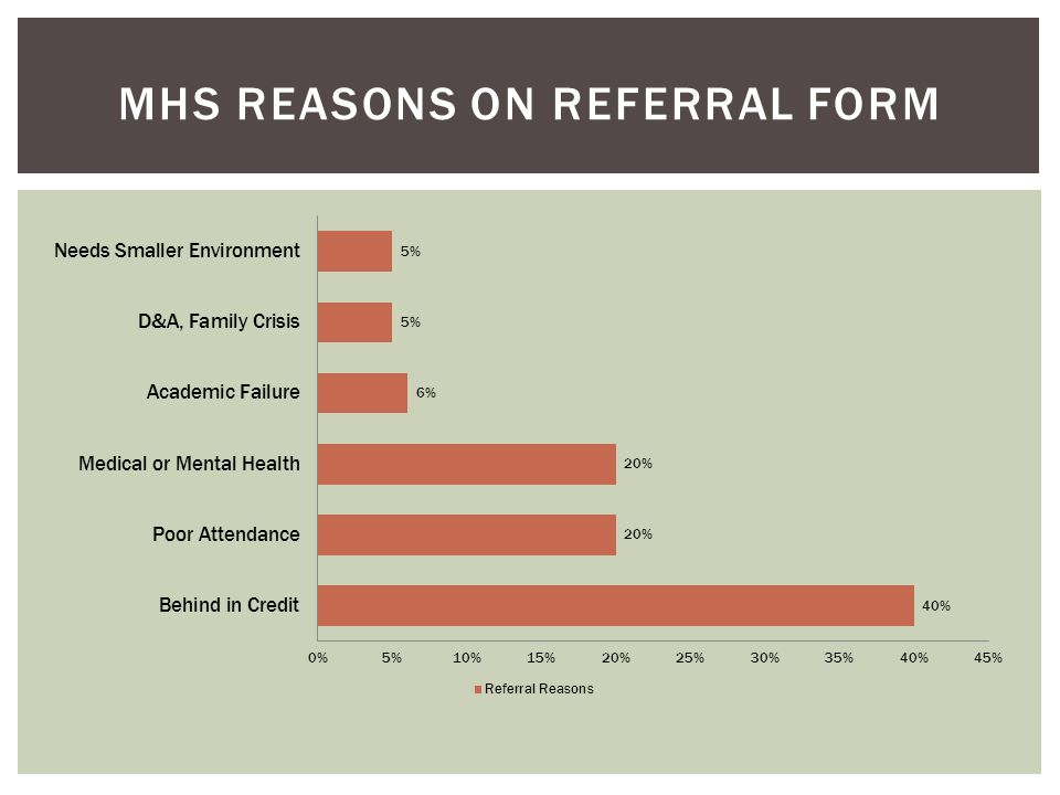 Reason for Referral  40% Behind in Credit  20% Poor Attendance  20% Medical or Mental health issues  6% Academic Failure  5% Needs smaller setting  5% D&A issues, peer influences, family conflict or crisis Underlying Issues  Family crises  Mental health or medical issues  Poor reading and/or math skills  Poverty  Pregnancy or young parent  Physical or sexual abuse  Poor relationship or social skills REFERRALS