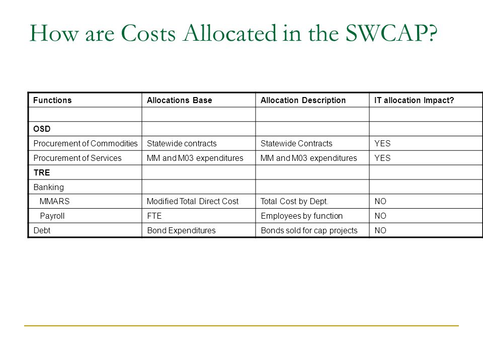 How are Costs Allocated in the SWCAP.