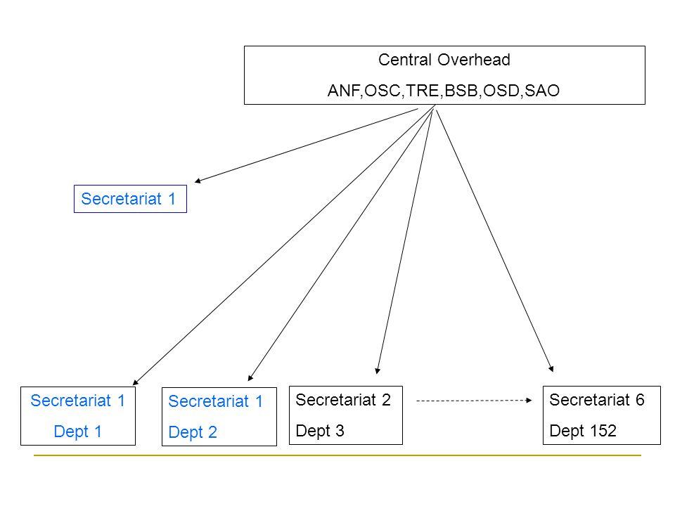 Central Overhead ANF,OSC,TRE,BSB,OSD,SAO Secretariat 1 Dept 1 Secretariat 1 Dept 2 Secretariat 2 Dept 3 Secretariat 6 Dept 152 Secretariat 1